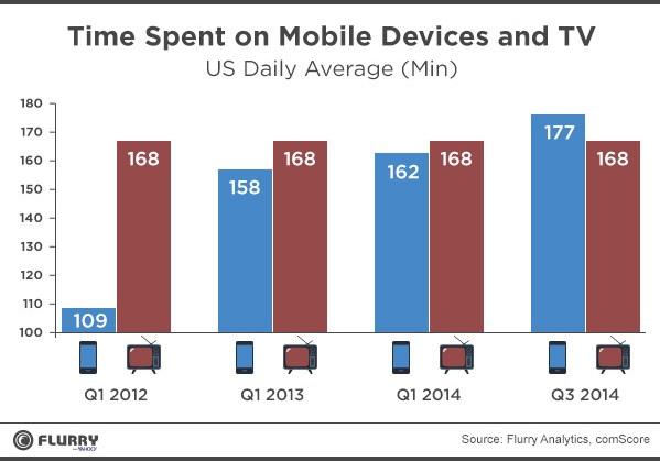 Ça c'est fait : Plus de temps passé sur mobile que devant la télévision aux Etats-Unis
