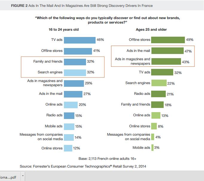 Etude Forrester 2016 utilisation des canaux offline online et mobile chez les 16 24 ans et les plus de 25 ans dans le parcour d'achat