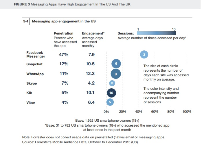 etude-forrester-frequence-engagement-apps-de-messagerie