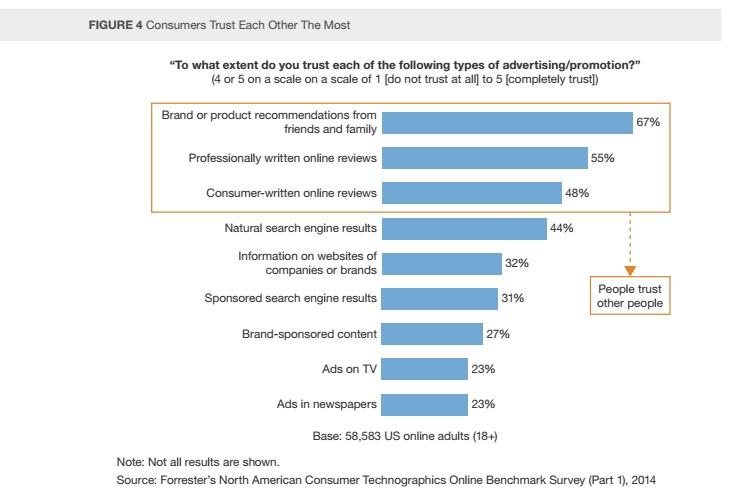 Etude Forrester le marketing a l ere post digitale est aussi l ere de la confiance