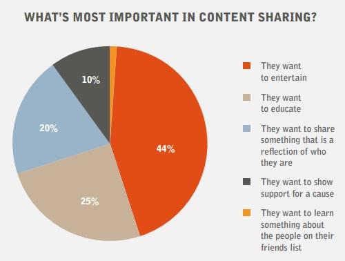 Social Media : Pourquoi partage t-on ?