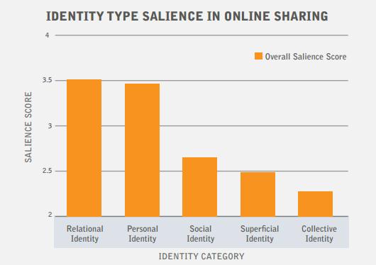 Etude Fractl social media type d identité mise en avant dans le posting