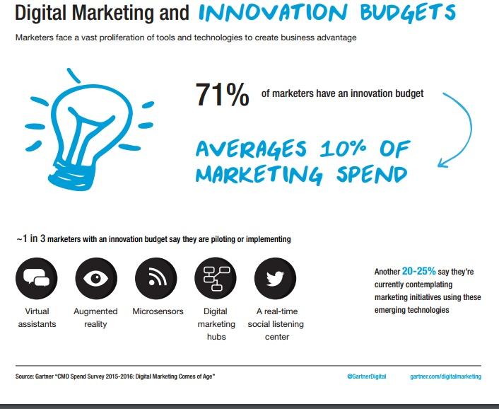 Etude Gartner budget innovation du directeur marketing part du budget