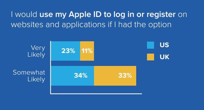 Etude Gigya 57 pour cent des américains disposés à utiliser l'Apple ID pour se connecter à des sites externes