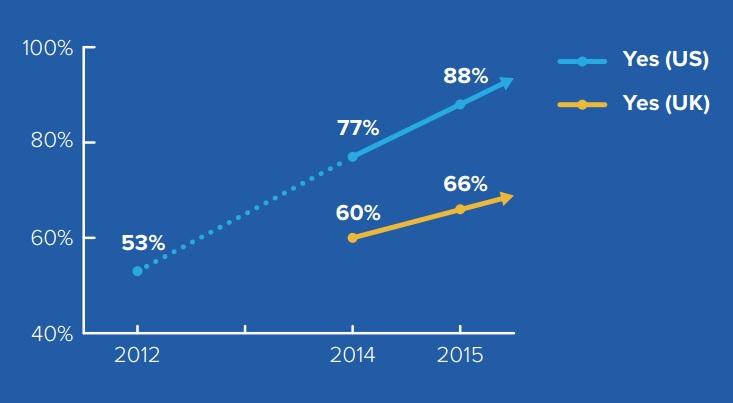 Etude Gigya 88 pourcent d'utilisateurs de login sociaux