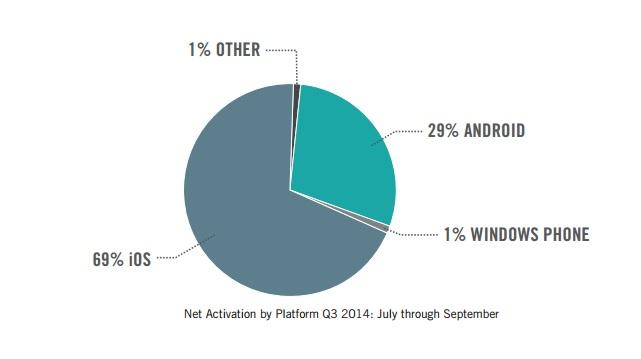 Mobilité en Entreprise : Apple reprend la main