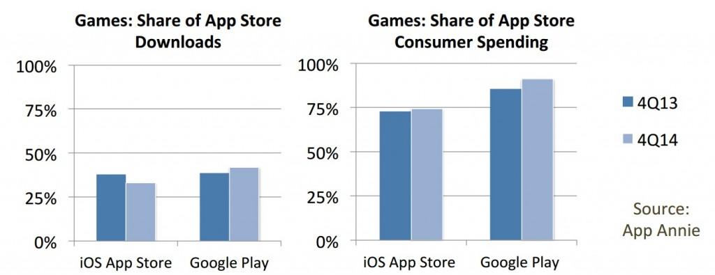 Etude IDC AppAnnie part iOS versus Android dans les téléchargements