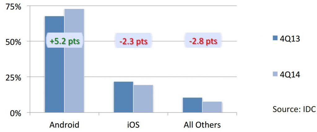 Etude IDC AppAnnie plus d 1 milliards de terminaux dédiés au mobile Gaming