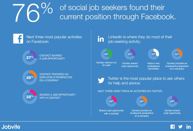 Recrutement et réseaux sociaux : La montée en puissance du mobile