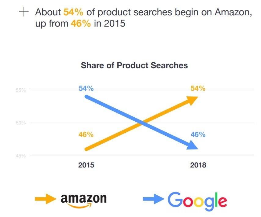 Amazon mange le search avec 54% des recherches produit