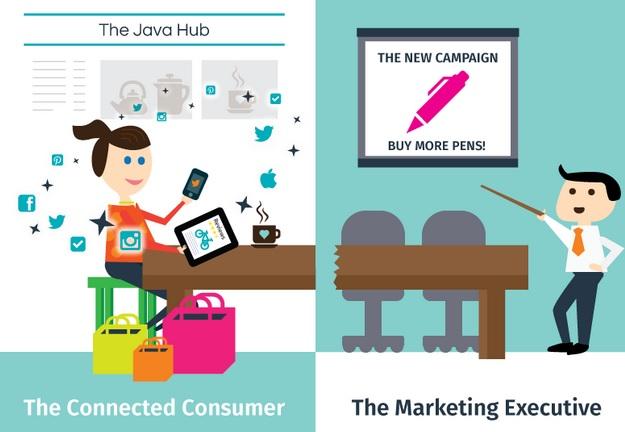 Les nouveaux consommateurs sont-ils déconnectés des marques ?