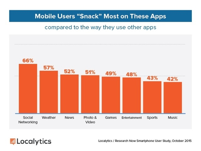 Etude Localytics bienvenue dans l ere de l apps snacking