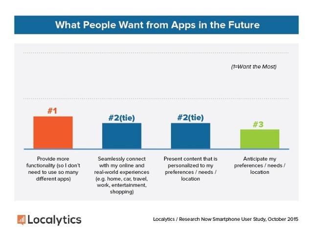 Etude Localytics ce que les utilisateurs demandent aux Apps dans le futur
