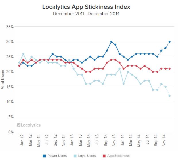 Apps: des utilisateurs plus engagés…mais moins loyaux. Explications: