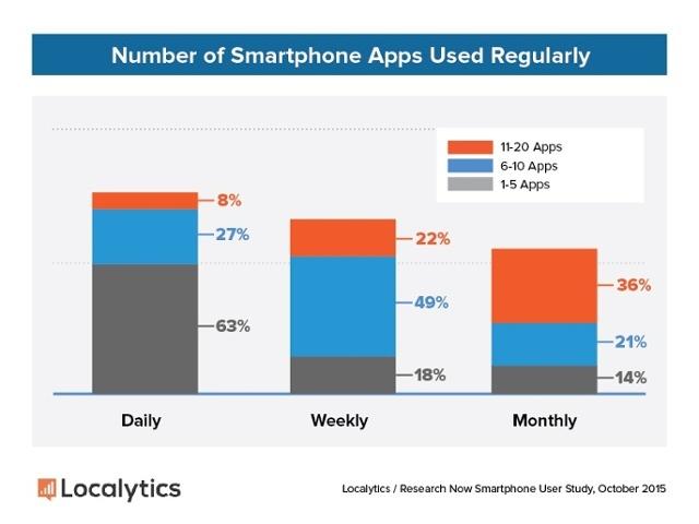 Etude Localytics frequence quotidienne sur les Apps et utilisation mensuelle apps mobiles