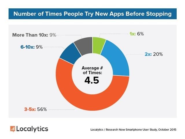 Etude Localytics taux moyen d utilisation d une apps