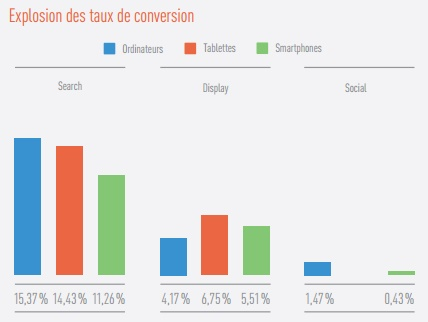 Etude Marin Q4 2015 taux de conversion search display social