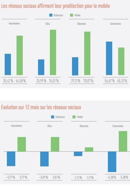 Etude Marin réseaux sociaux publicité mobile