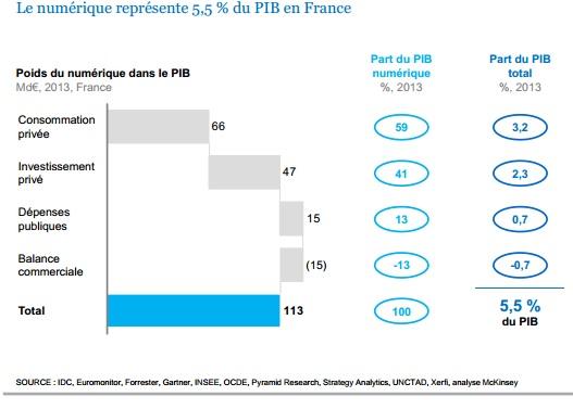 Etude : Les clefs de l'accélération numérique des entreprises françaises par McKinsey