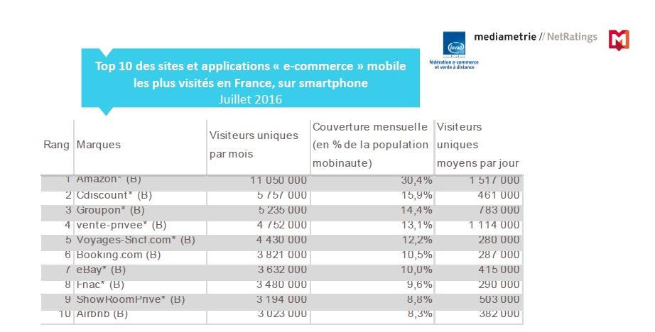 etude-mediametrie-classement-e-comerce-mobile-m-commerce-q3-2016
