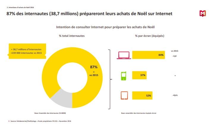 etude-mediametrie-e-commerce-noel-2016