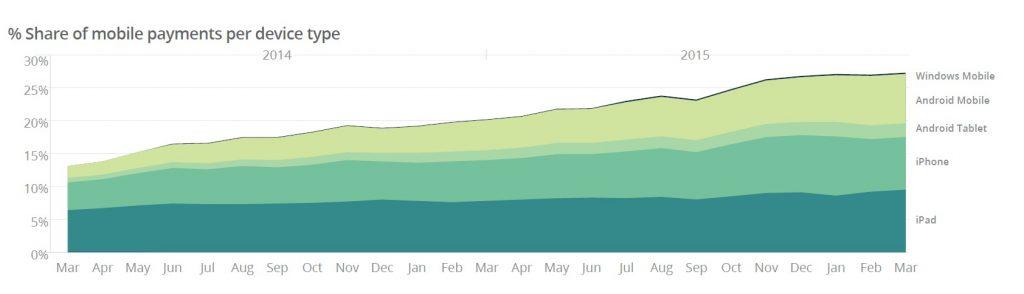Etude Mobile Ayden croissance des transactions sur mobile