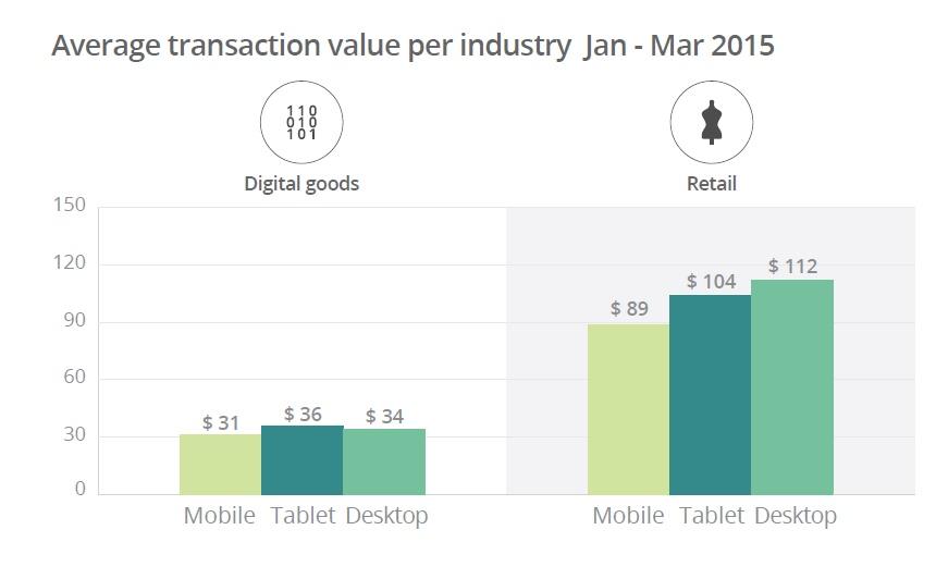 Etude Mobile Ayden montant moyen par transaction mobile smartphone tablettes et PC