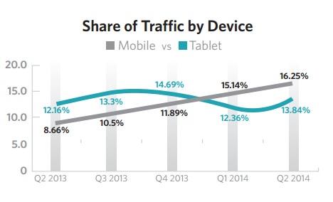 Le M-Commerce accélère mais reste encore loin des performances du PC