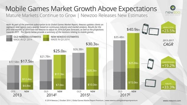 Marché des jeux mobiles : 25 milliards de dollars en 2014