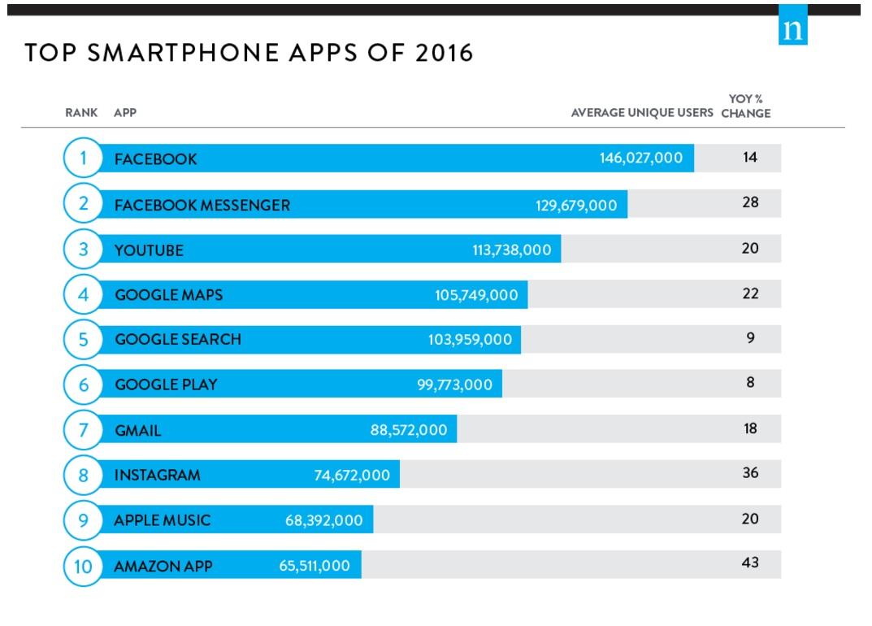 etude-nielsen-top-10-des-apps-mobiles-aux-us-en-terme-d-utilisateurs-uniques