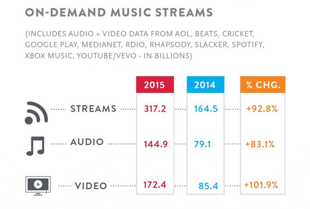 Etude Nielsen Evolution Du March 233 Musicale Us 2015