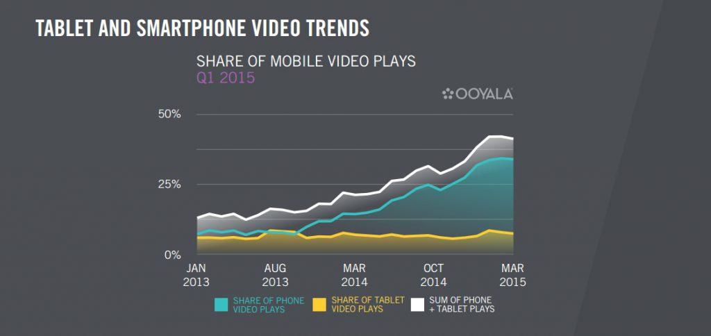 Etude Ooyala video mobile mars 2015 consommation vidéo sur smartphone 4 fois supérieure aux tablettes