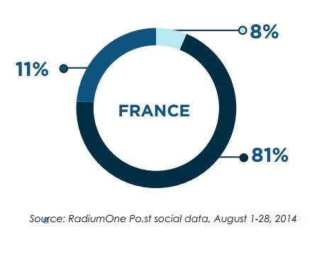 69% des partages sociaux dans le Dark Social ?