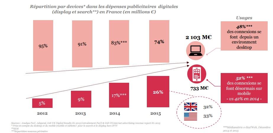 Etude SRI 2015 la publicté mobile en 2015 733 millions euros