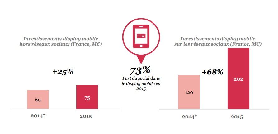 Etude SRI 2015 poid du social sur le mobile