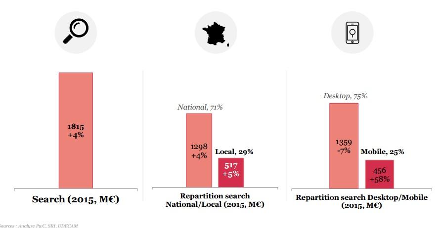 Etude SRI 2015 poid du ssearch marketing local mobile et desktop
