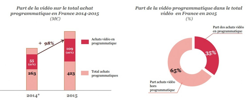 Etude SRI 2015 progression de la publicite video part du programmatique