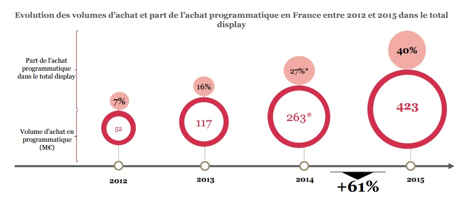 Etude SRI 2015 progression du programmatique plus 61 pourcent en 423 millions euros