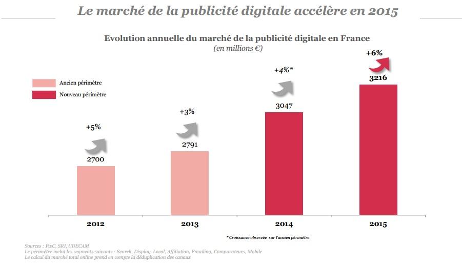 Etude SRI 2015 publicite digitale 3 milliards 2 en hausse de 6 pourcent