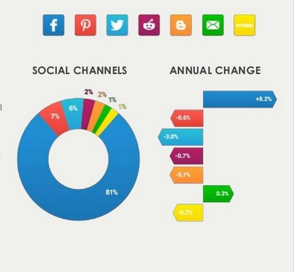 Etude. Facebook, 81% du partage social sur mobile