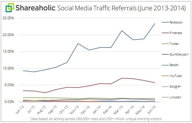 Facebook : loin devant sur le trafic social