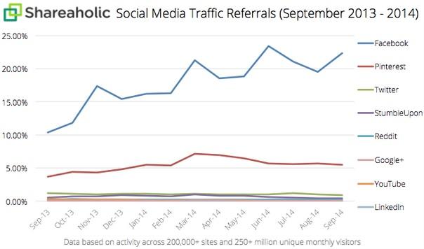 Facebook creuse l'écart sur le trafic social