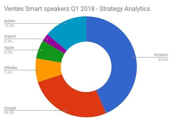 Etude : Ventes de Smart Speakers : Amazon à 43,6% devance Google, Alibaba et Apple au premier trimestre 2018