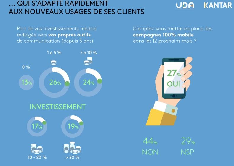 etude-uda-kantar-media-futur-du-marketing-et-de-la-communication-une-adaptation-rapide-aux-nouveaux-usages