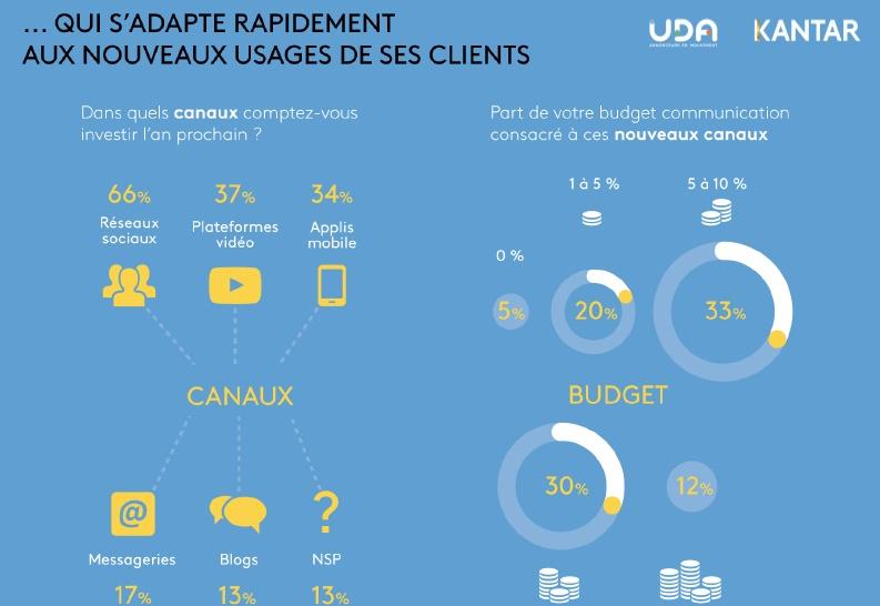 etude-uda-kantar-media-futur-du-marketing-et-de-la-communication-investissement-dans-les-nouveaux-usages-en-2016