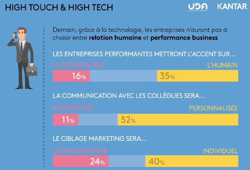 etude-uda-kantar-media-futur-du-marketing-et-de-la-communication-une-communication-high-touch-high-tech