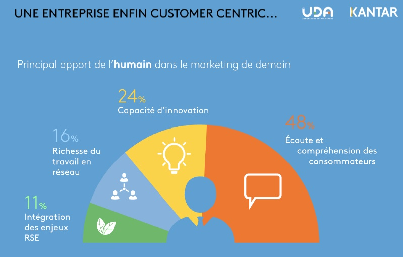etude-uda-kantar-media-futur-du-marketing-et-de-la-communication-vers-une-entreprise-customer-centric