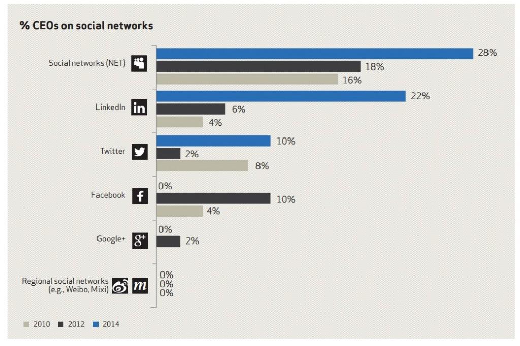 Etude Weber Shandwick les CEO sur les réseaux sociaux LinkedIn twitter facebook