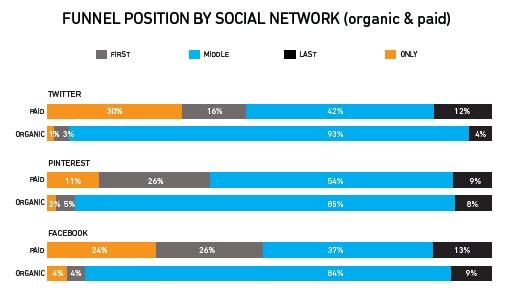 Publicité sur les réseaux sociaux : Quels impacts sur le parcours d'achat ?
