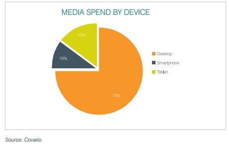 + 98% de dépenses sur le search mobile en un an